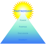 The Essence of Partnership Graphic
